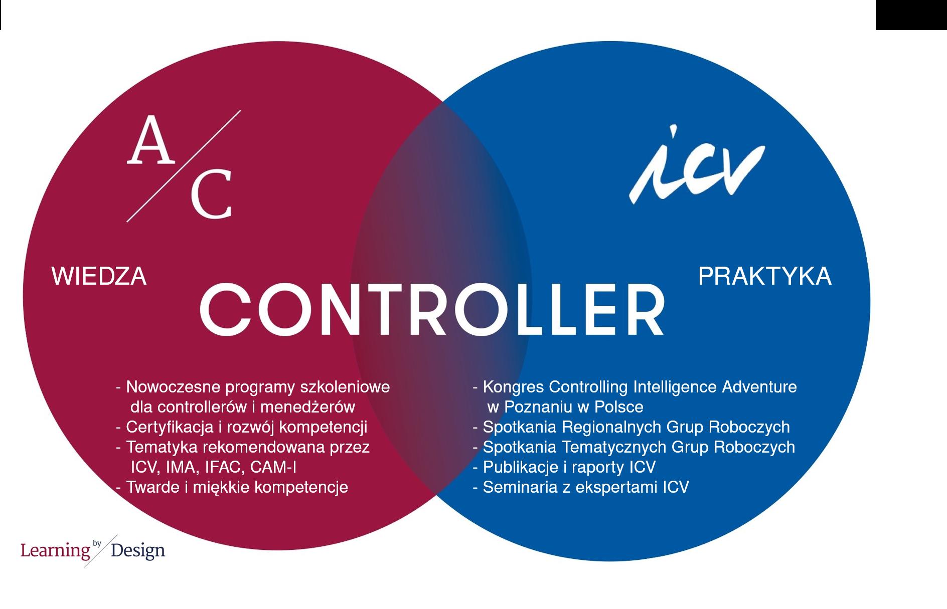AC i ICV koncepcja