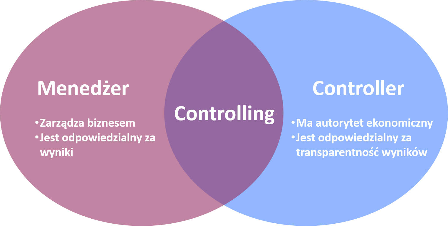 Controlling - manager plus controller