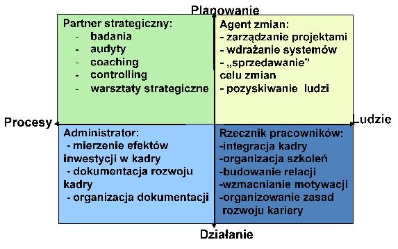 Rola działu personalnego (HR) w organizacji
