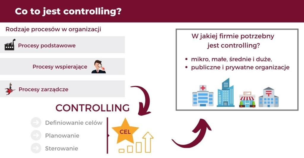 Co to jest controlling? W jakiej organizacji warto wprowadzić controlling?
