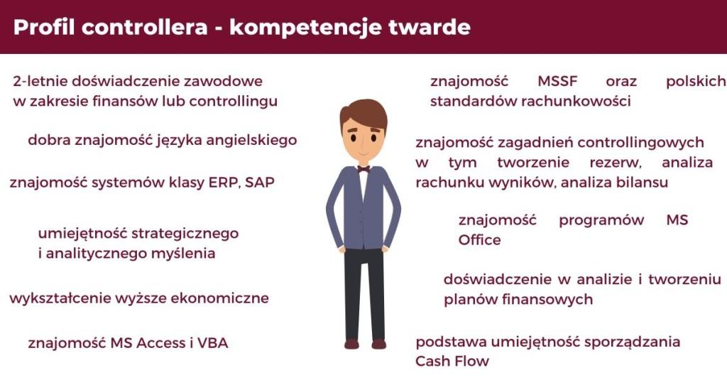 Profil controllera - kompetencje twarde